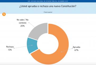 67 Prozent für eine neue Verfassung in Chile