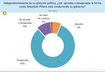 Vernichtende Zahlen für Chiles Präsident Sebastián Piñera