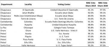 Der direkte Vergleich einzelner Wahlbezirke 2019 und 2020 macht den Wahlbetrugsvorwurf der OAS vom letzten Jahr noch unwahrscheinlicher