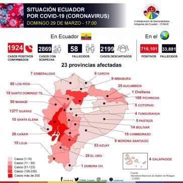 Schaubild zur Lage in Ecuador