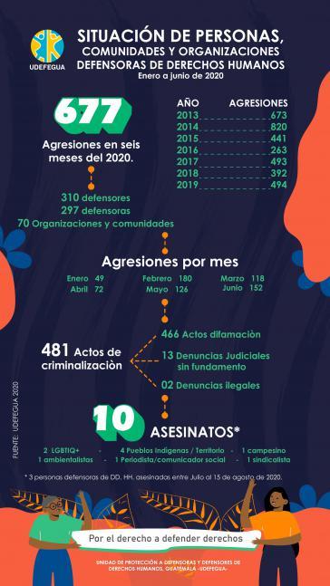 Zwischen Januar und Juni 2020 zählte Udefegua 677 Angriffe auf Menschenrechtsaktivisten