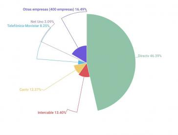 DirecTV hat hatte einen Marktanteil von 46,39 Prozent und bot 300 Kanäle an
