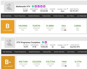 Statistiken von zwei der gesperrten Kanäle mit 310.000 und knapp 88.000 Abonnenten