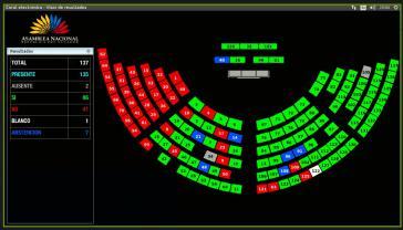 Einzig die linke Partei Revolución Ciudadana stimmte geschlossen gegen das Gesetz