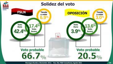 Die FSLN kommt bei der jüngsten Umfrage der Nicaragua-erfahrenen M&R Consultores (Mexico) auf 66,7 Prozent Unterstützung