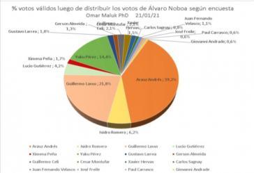 Das Ergebnis der Umfrage, die Andrés Arauz von der Unes für die Wahlen am Sonntag kommender Woche am klarsten vorne sieht