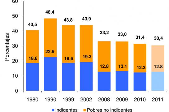 Balkengrafik, welche die Entwicklung der Armut in Prozenten zeigt